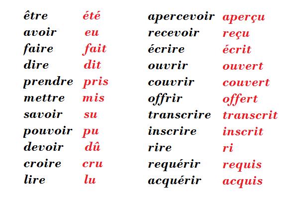 Orthographe - L'orthographe du participe passé ( hors règles d'accord)